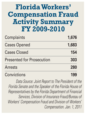 Florida Workers Compensation Insurance Fraud FloridaWC